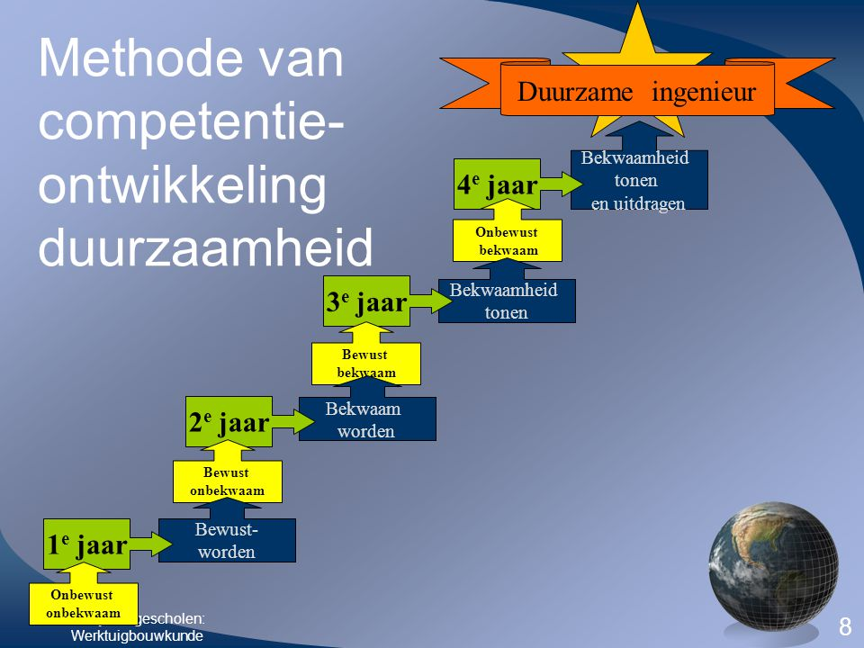 Methode van competentie-ontwikkeling duurzaamheid