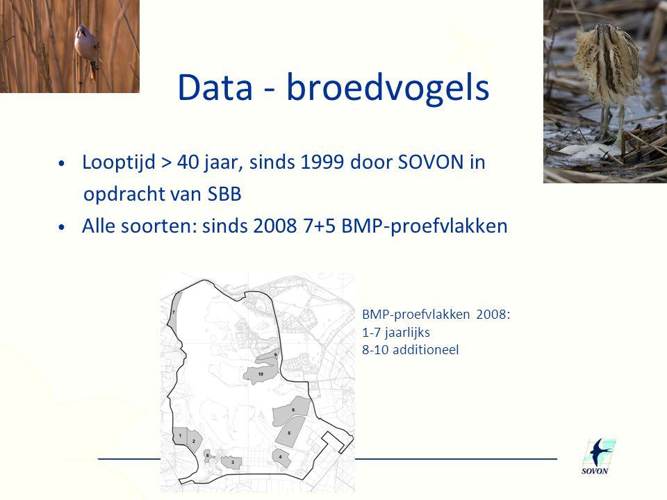 Data - broedvogels Looptijd > 40 jaar, sinds 1999 door SOVON in