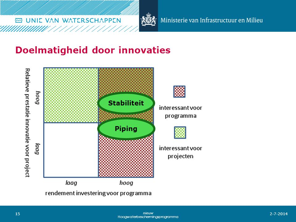Doelmatigheid door innovaties