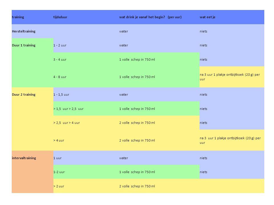 training tijdsduur. wat drink je vanaf het begin (per uur) wat eet je. Hersteltraining. water.