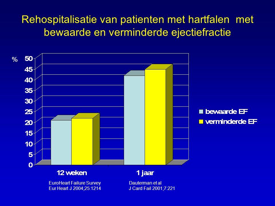 Rehospitalisatie van patienten met hartfalen met bewaarde en verminderde ejectiefractie