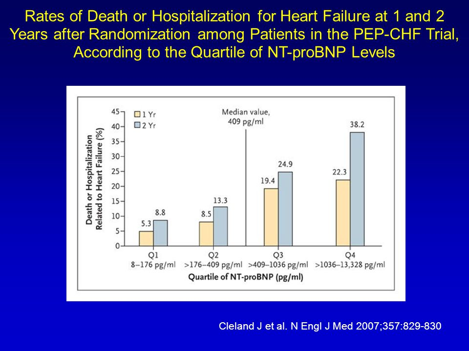 Rates of Death or Hospitalization for Heart Failure at 1 and 2 Years after Randomization among Patients in the PEP-CHF Trial, According to the Quartile of NT-proBNP Levels