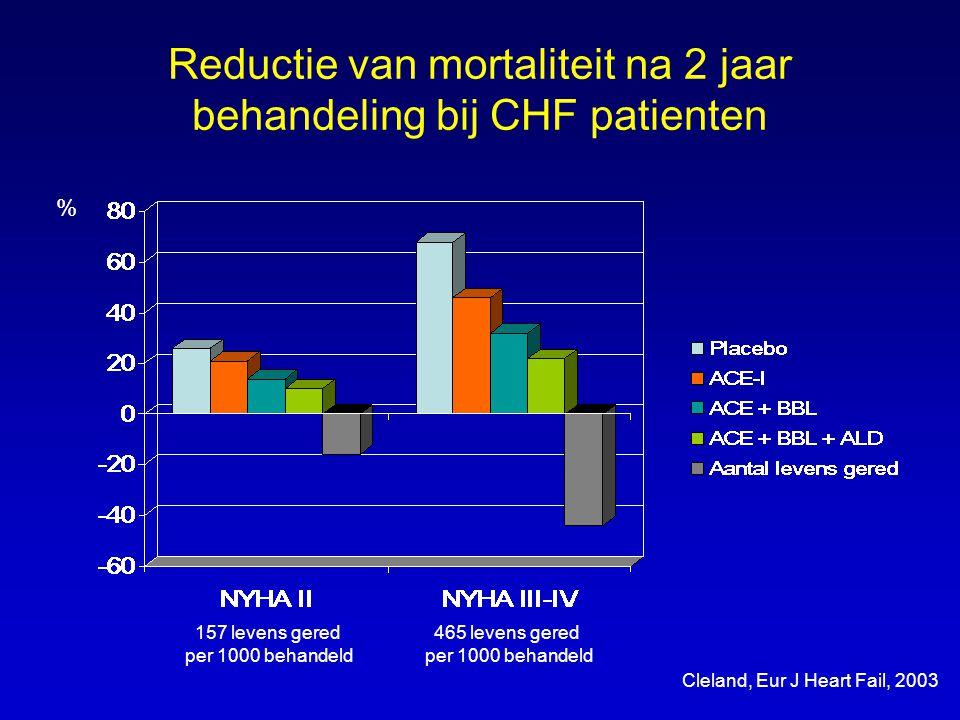Reductie van mortaliteit na 2 jaar behandeling bij CHF patienten
