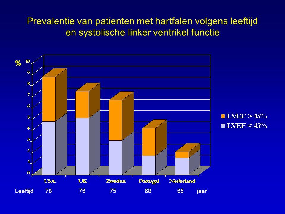 Prevalentie van patienten met hartfalen volgens leeftijd en systolische linker ventrikel functie
