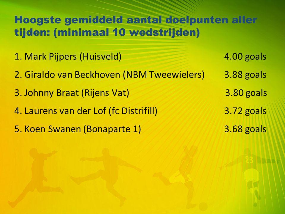 Hoogste gemiddeld aantal doelpunten aller tijden: (minimaal 10 wedstrijden)