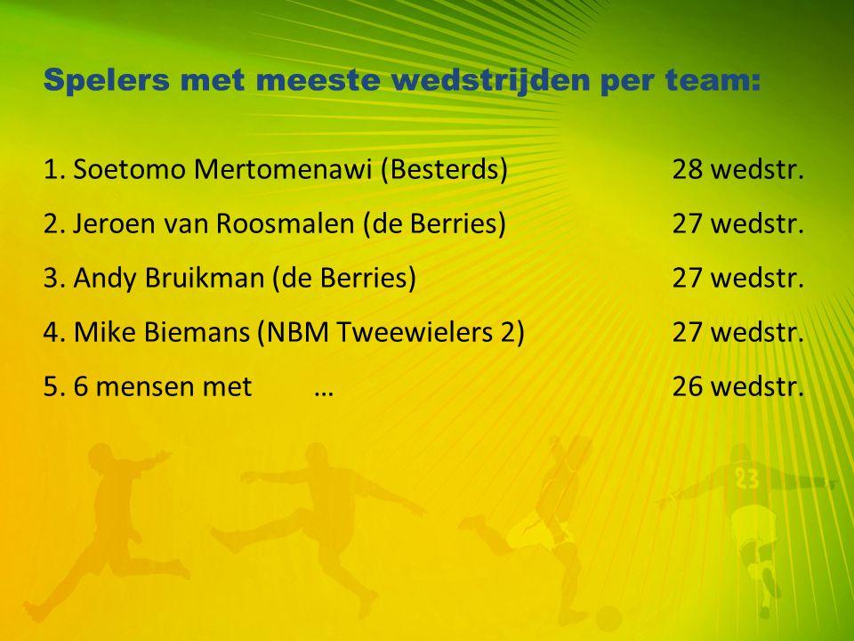 Spelers met meeste wedstrijden per team: