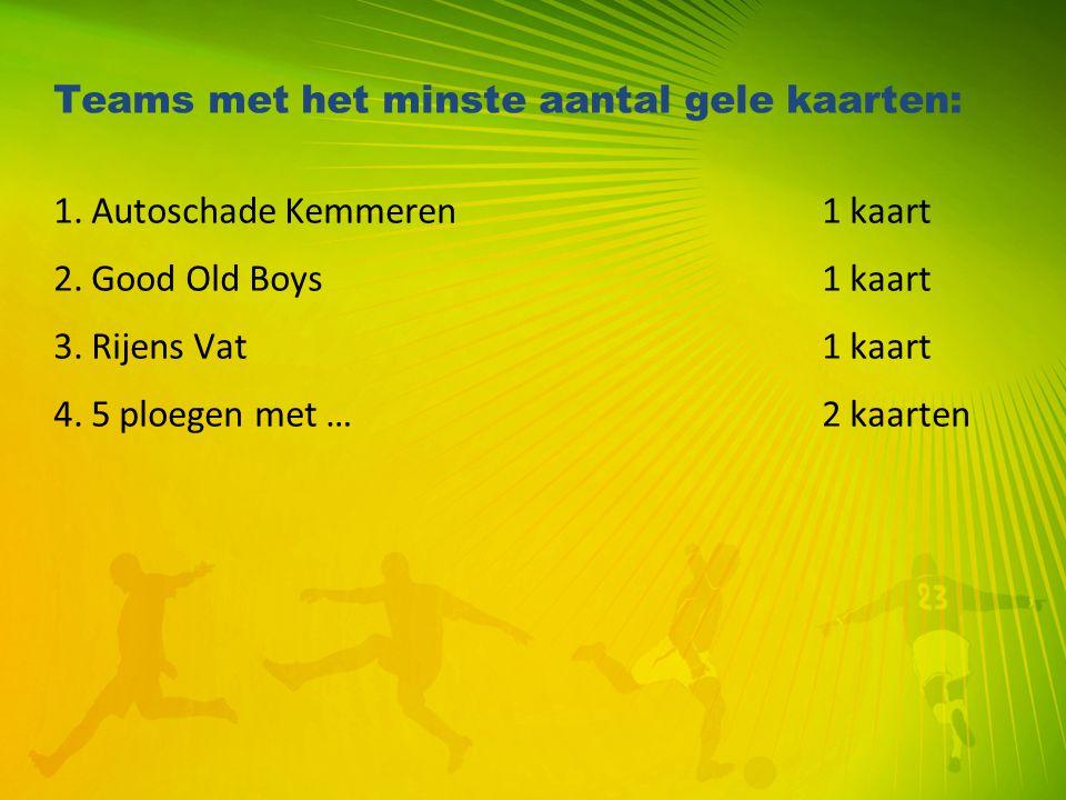 Teams met het minste aantal gele kaarten:
