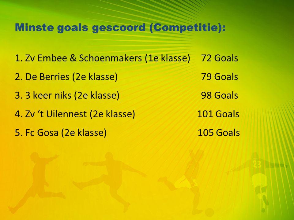 Minste goals gescoord (Competitie):