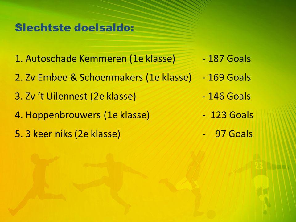 Slechtste doelsaldo: 1. Autoschade Kemmeren (1e klasse) - 187 Goals. 2. Zv Embee & Schoenmakers (1e klasse) - 169 Goals.
