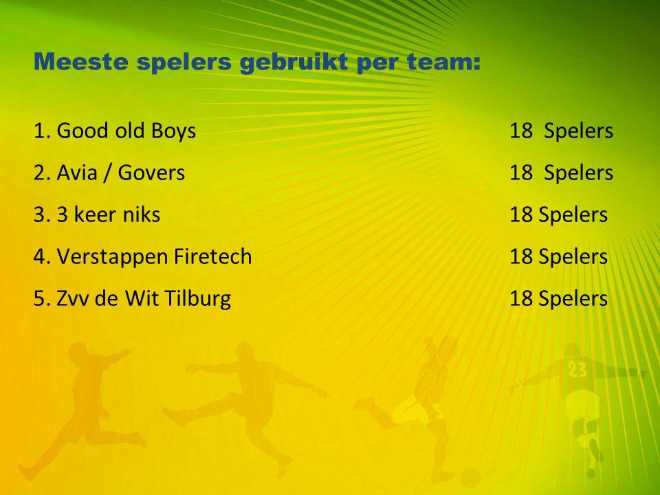 Meeste spelers gebruikt per team: