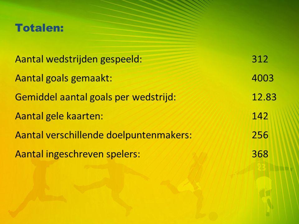 Totalen: Aantal wedstrijden gespeeld: 312. Aantal goals gemaakt: 4003. Gemiddel aantal goals per wedstrijd: 12.83.