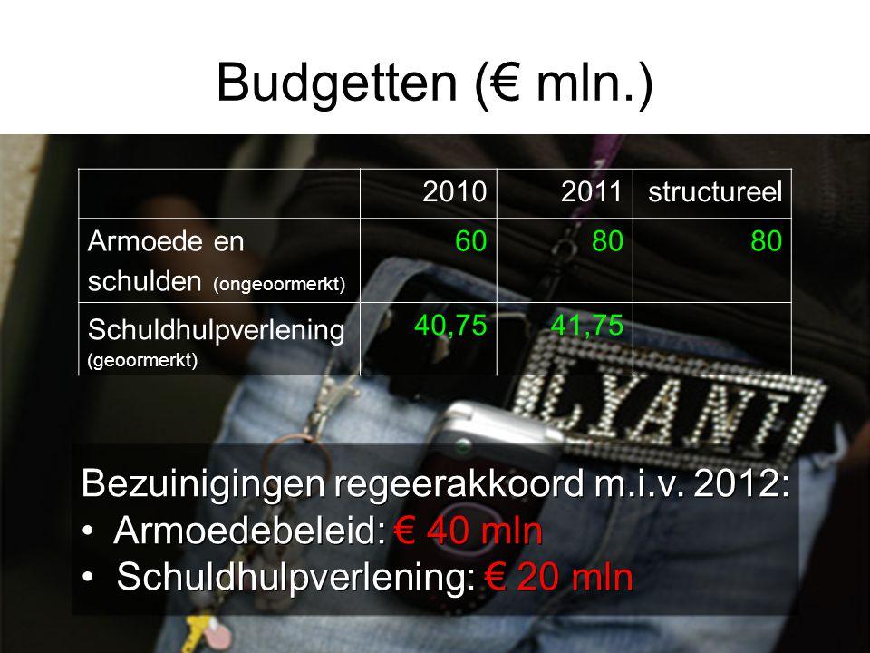 Budgetten (€ mln.) Bezuinigingen regeerakkoord m.i.v. 2012: