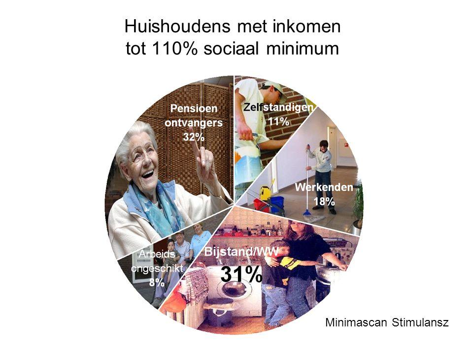Huishoudens met inkomen tot 110% sociaal minimum