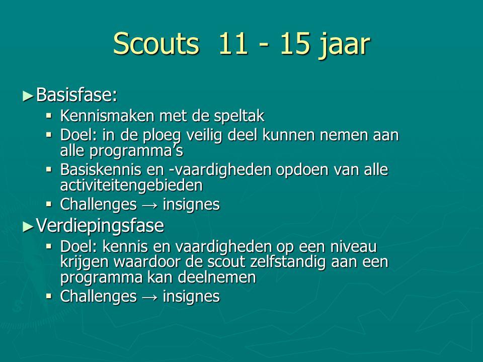Scouts 11 - 15 jaar Basisfase: Verdiepingsfase