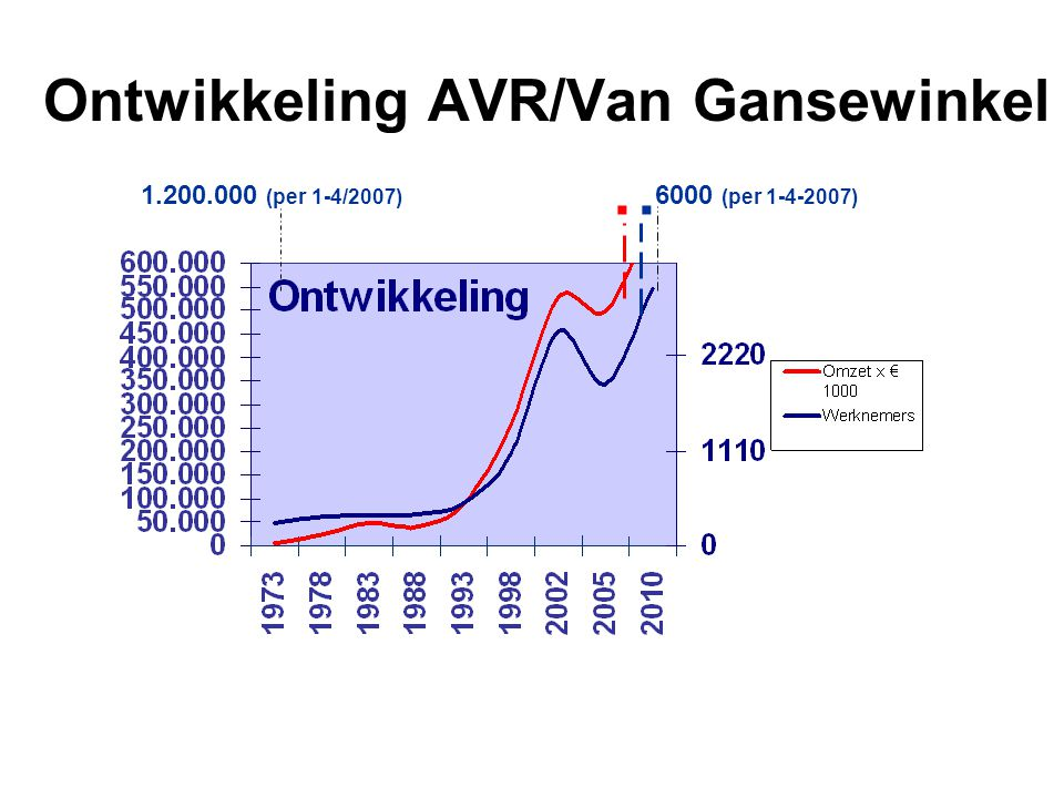 Ontwikkeling AVR/Van Gansewinkel