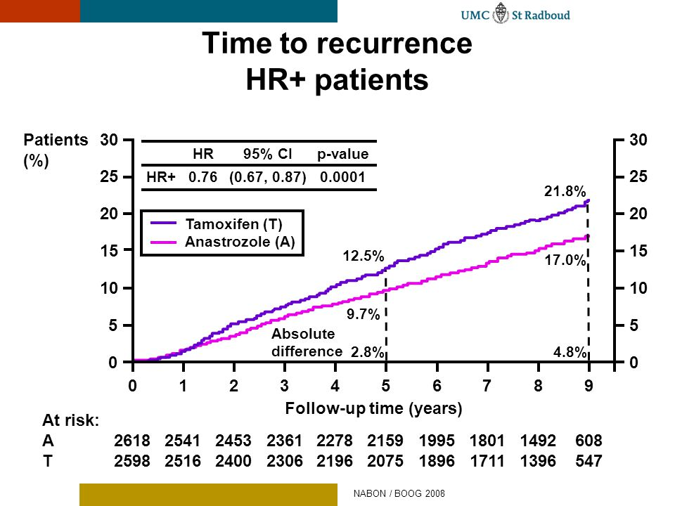 Time to recurrence HR+ patients
