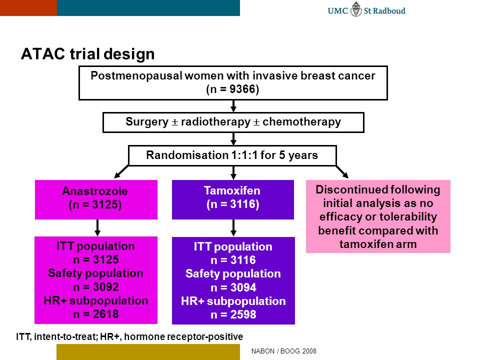 ATAC trial design Postmenopausal women with invasive breast cancer