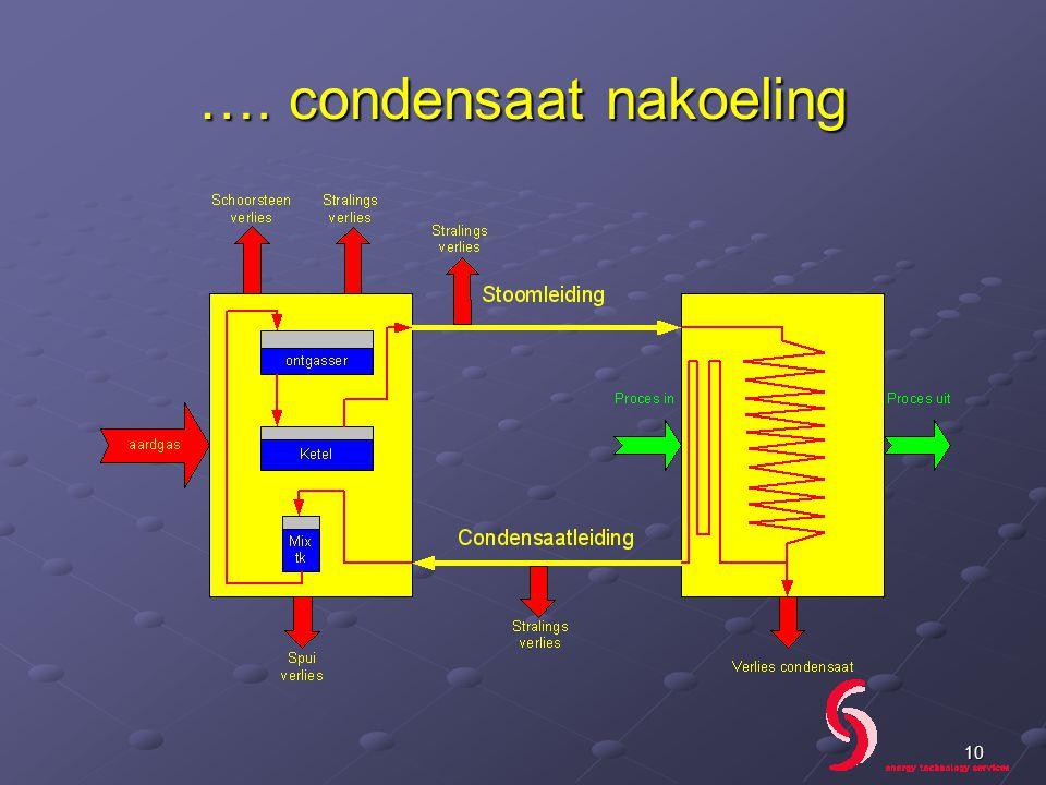 …. condensaat nakoeling