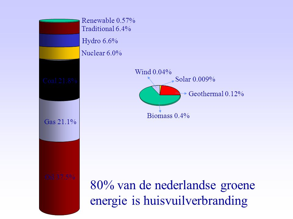 Renewable 0.57% Traditional 6.4% Hydro 6.6% Nuclear 6.0% Coal 21.8% Geothermal 0.12% Wind 0.04%
