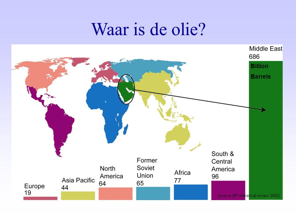 Waar is de olie Billion Barrels (source BP statistical review 2002)