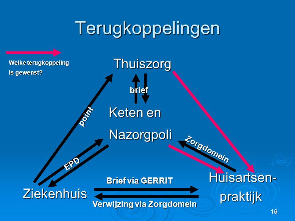 Terugkoppelingen Thuiszorg Keten en Nazorgpoli Huisartsen-praktijk