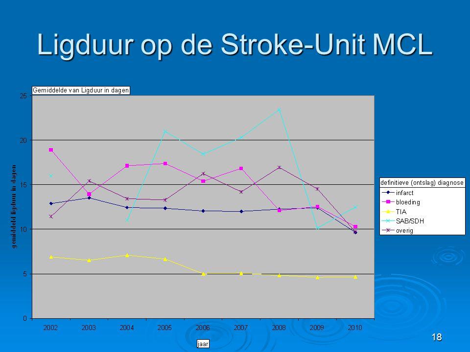 Ligduur op de Stroke-Unit MCL