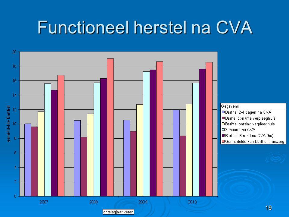 Functioneel herstel na CVA