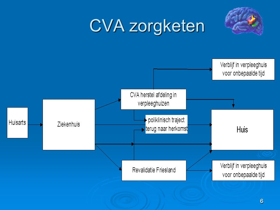 3-4-2017 CVA zorgketen