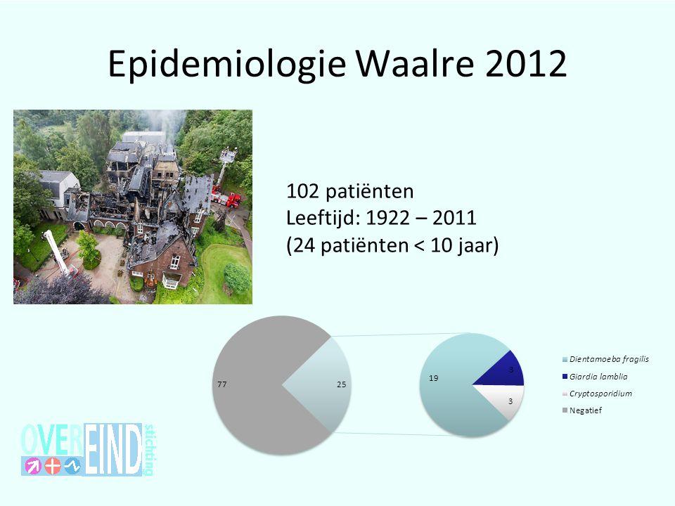 Epidemiologie Waalre 2012 102 patiënten Leeftijd: 1922 – 2011