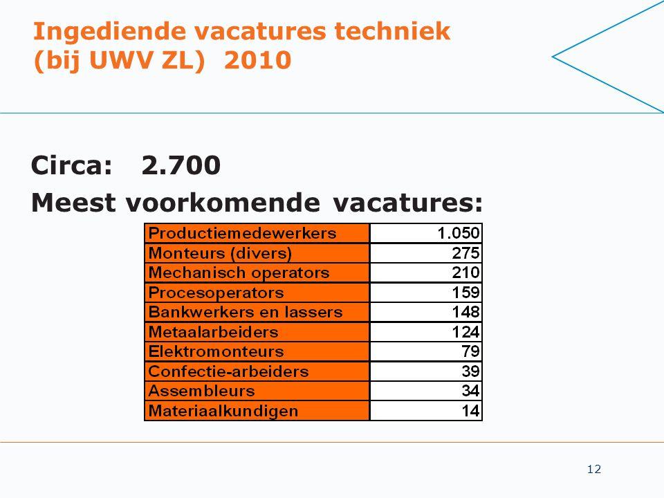 Ingediende vacatures techniek (bij UWV ZL) 2010