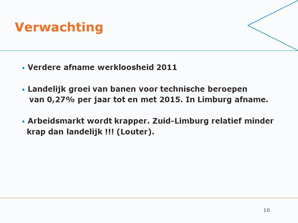 Verwachting Verdere afname werkloosheid 2011