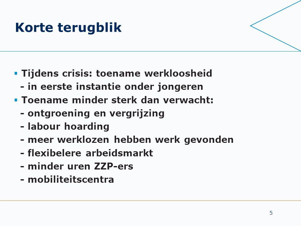 Korte terugblik Tijdens crisis: toename werkloosheid