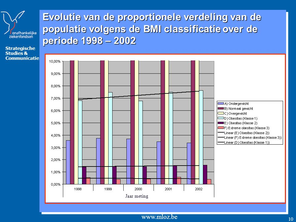 Evolutie van de proportionele verdeling van de populatie volgens de BMI classificatie over de periode 1998 – 2002