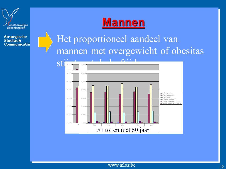 Mannen Het proportioneel aandeel van mannen met overgewicht of obesitas stijgt met de leeftijd. 18 tot en met 30 jaar.