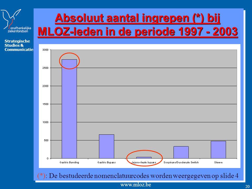 Absoluut aantal ingrepen (*) bij MLOZ-leden in de periode 1997 - 2003
