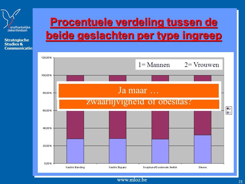Procentuele verdeling tussen de beide geslachten per type ingreep
