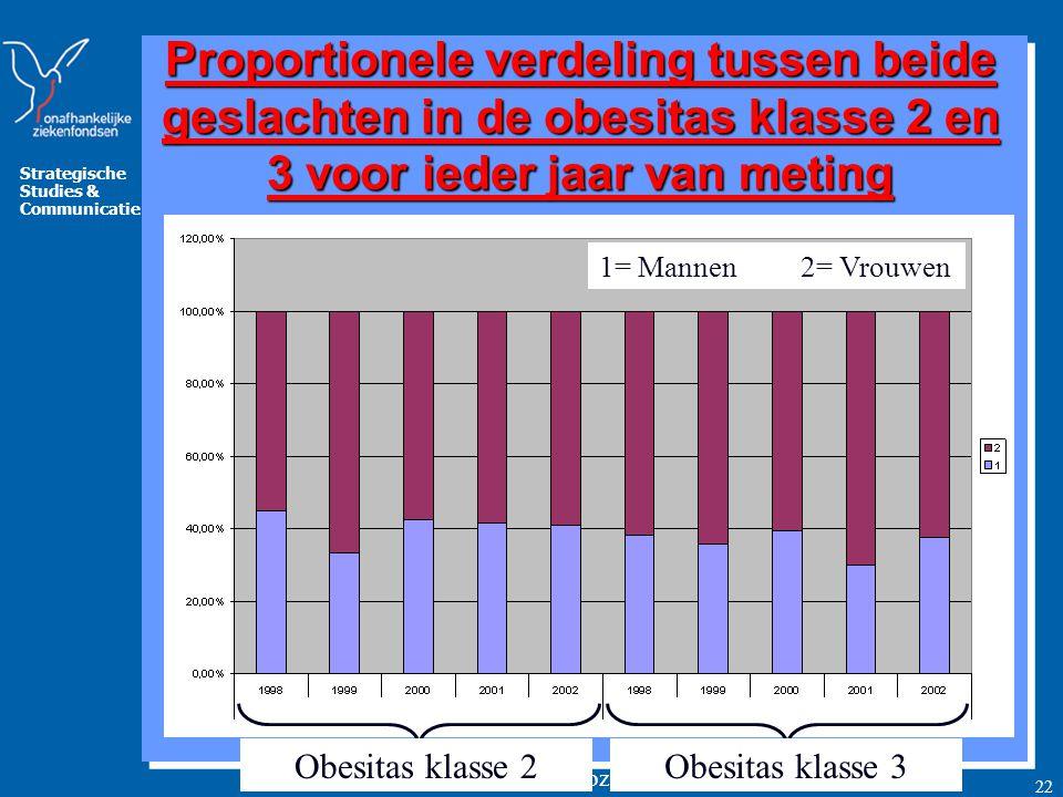 Proportionele verdeling tussen beide geslachten in de obesitas klasse 2 en 3 voor ieder jaar van meting