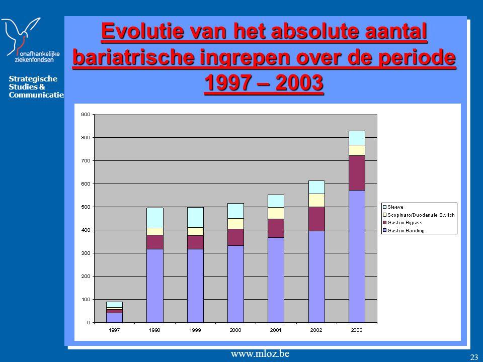 Evolutie van het absolute aantal bariatrische ingrepen over de periode 1997 – 2003