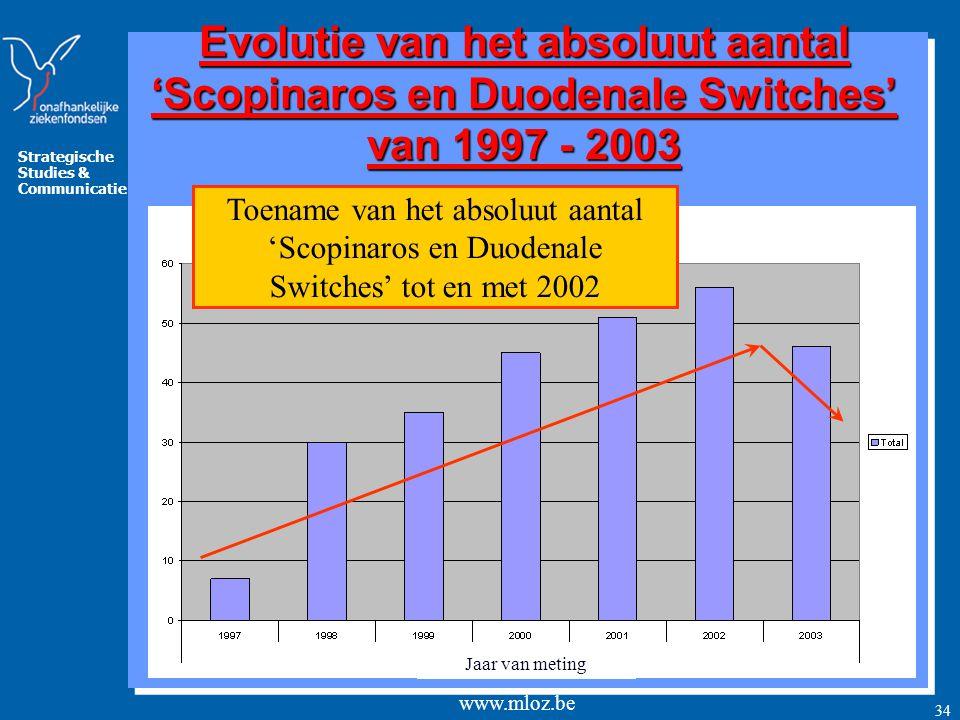 Evolutie van het absoluut aantal 'Scopinaros en Duodenale Switches' van 1997 - 2003