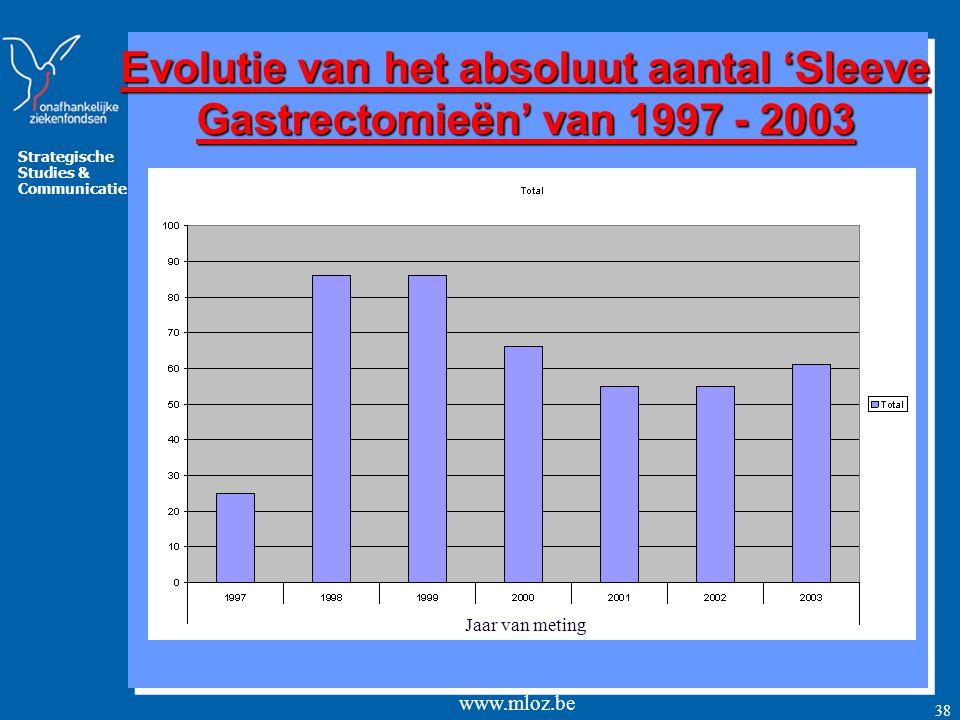 Evolutie van het absoluut aantal 'Sleeve Gastrectomieën' van 1997 - 2003