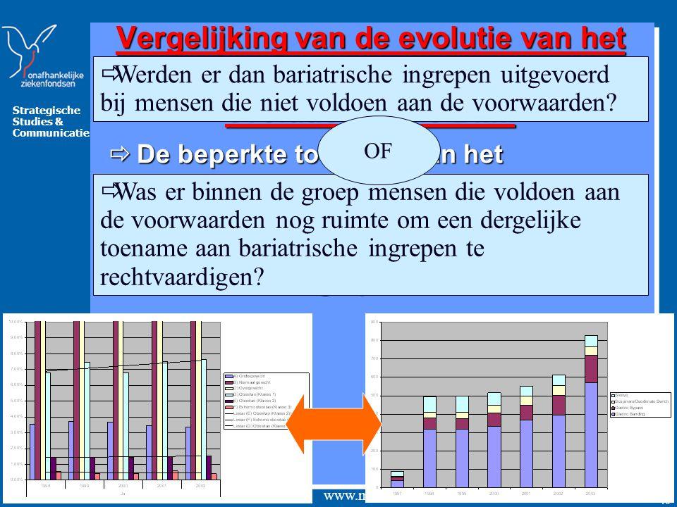 Vergelijking van de evolutie van het aantal bariatrische ingrepen met de evolutie van de BMI.