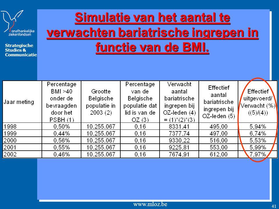 Simulatie van het aantal te verwachten bariatrische ingrepen in functie van de BMI.