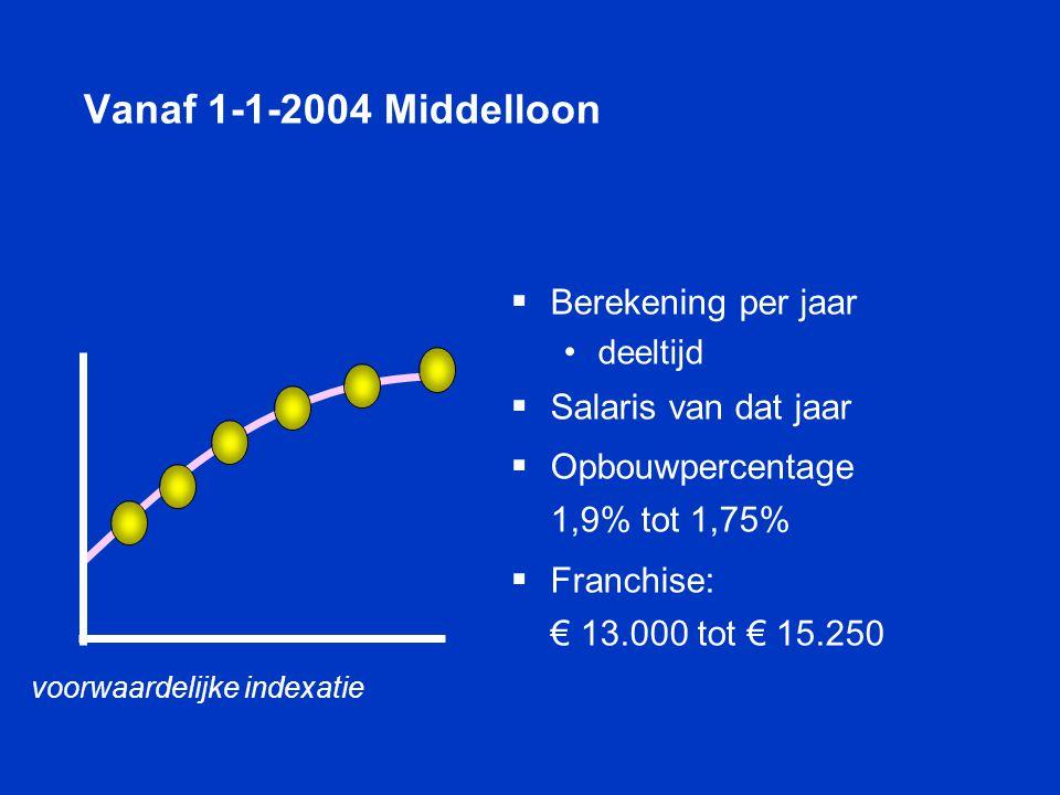 Vanaf 1-1-2004 Middelloon Berekening per jaar Salaris van dat jaar