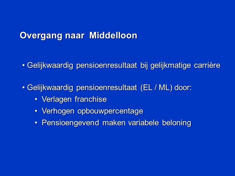 Overgang naar Middelloon