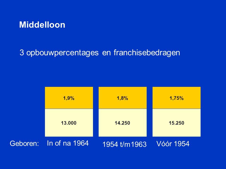 Middelloon 3 opbouwpercentages en franchisebedragen Geboren: