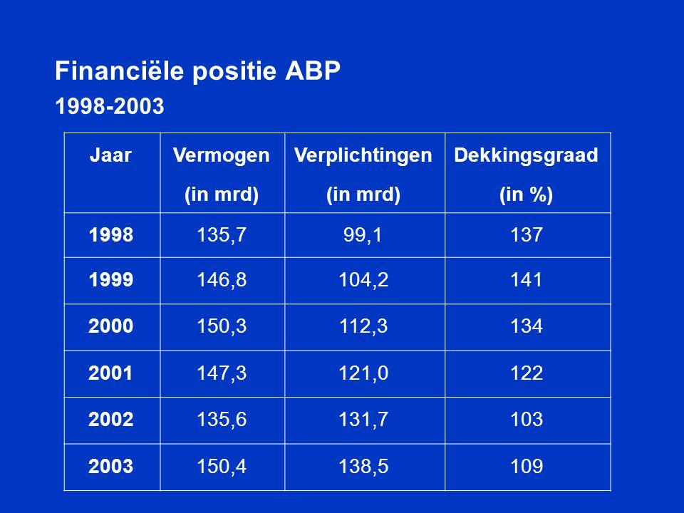 Financiële positie ABP 1998-2003