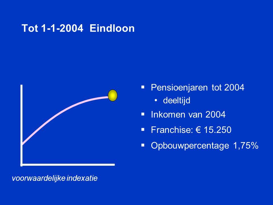Tot 1-1-2004 Eindloon Pensioenjaren tot 2004 Inkomen van 2004