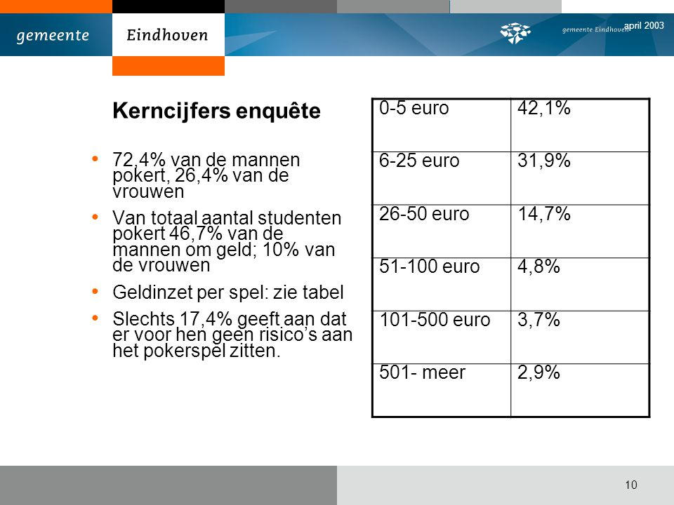 Kerncijfers enquête 0-5 euro 42,1% 6-25 euro 31,9% 26-50 euro 14,7%