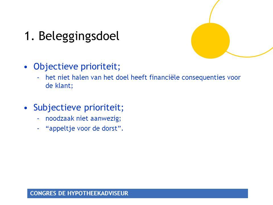 1. Beleggingsdoel Objectieve prioriteit; Subjectieve prioriteit;