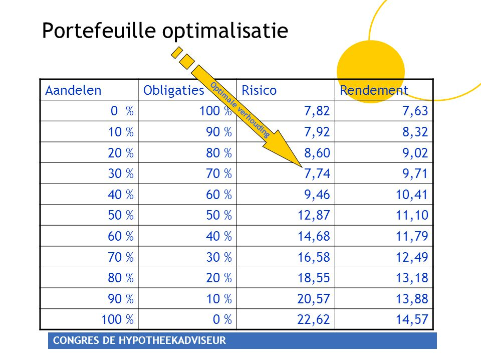 Portefeuille optimalisatie